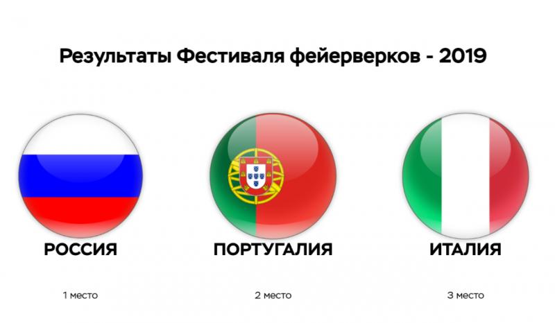 Россияне победили в международном конкурсе фейерверков